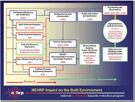 NEHRP Impact on the Built Environment - FEMA P749