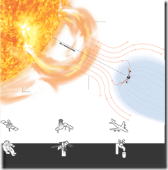 NASA's illustration depicting space weather's effects on human eectrical systems