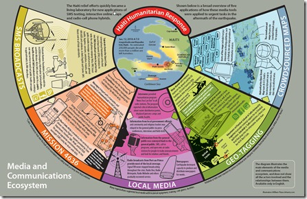 knightfoundation.org_dotAsset_377221.pdf-pg15-Haitian Media and Communications Ecosystem